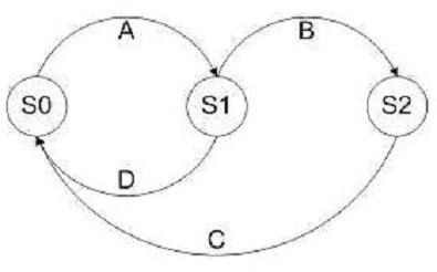 ST Diagram