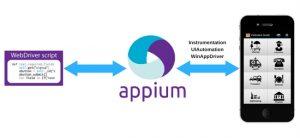 Appium tutorial: Appium Architecture