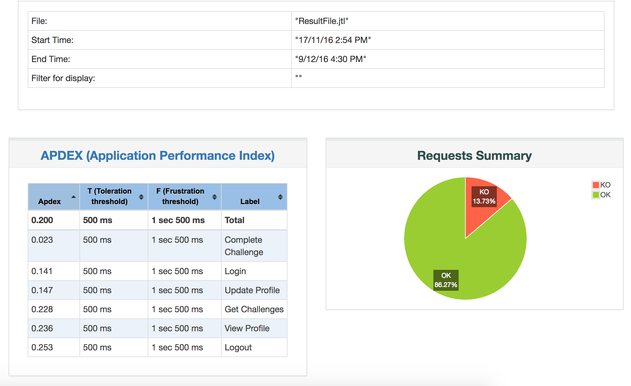 Generating JMeter Report Dashboard